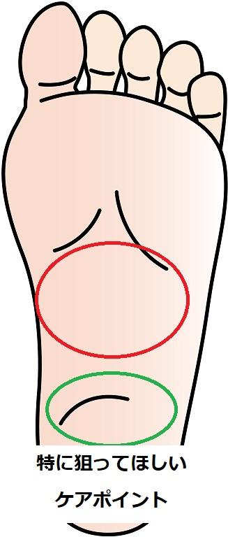 足の裏のケアポイント